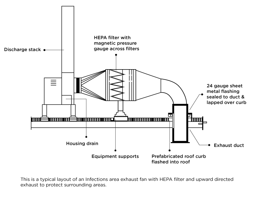 Infection area exhaust fan with HEPA filter