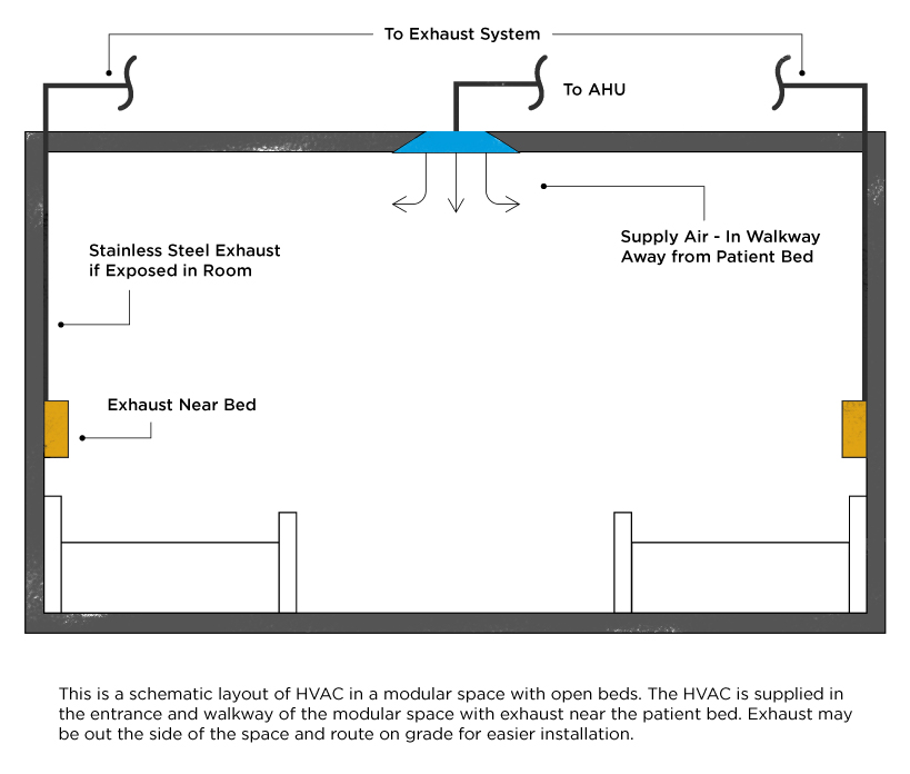 Schematic layout of HVAC in a modular space