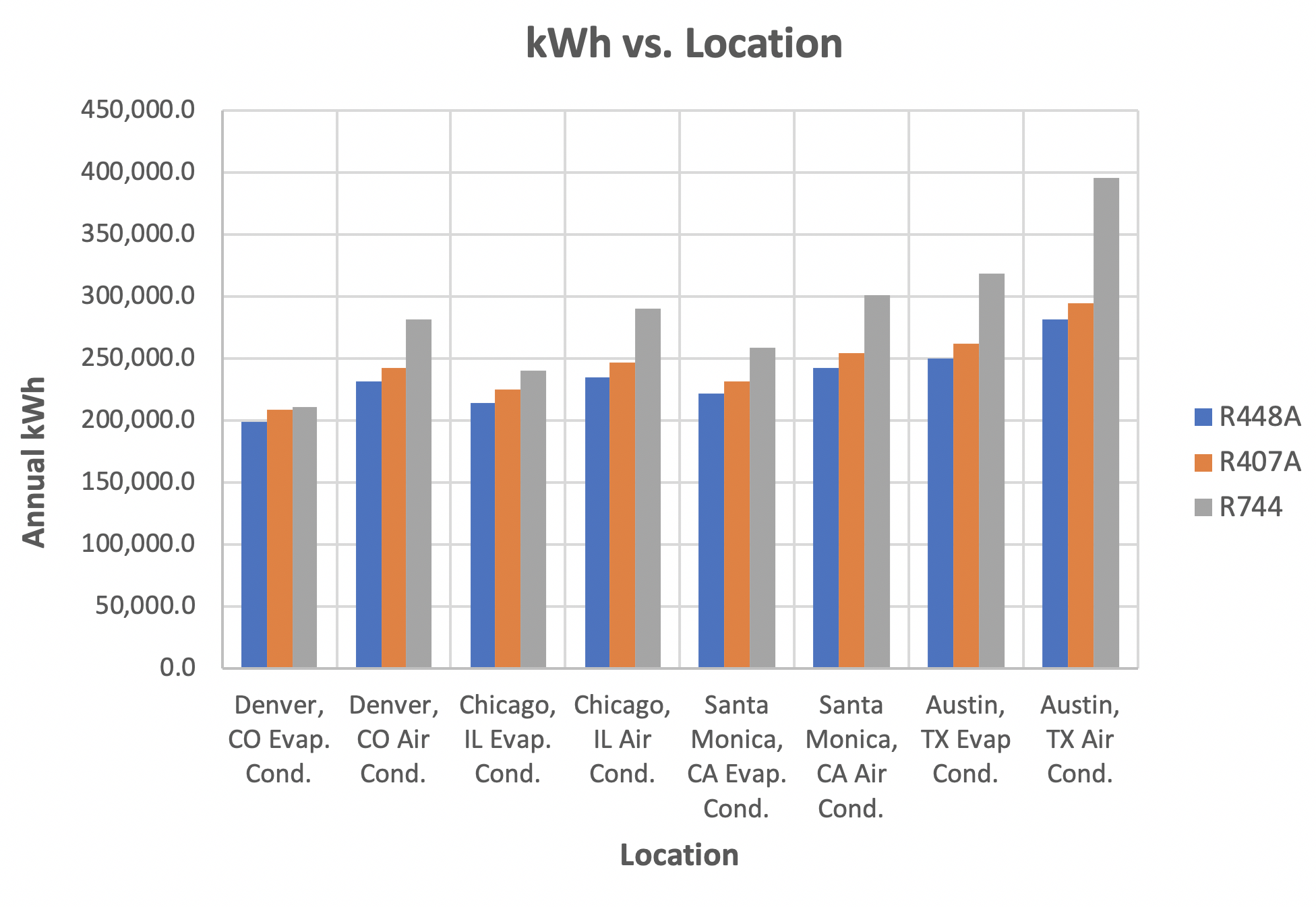 kWh vs location for various refrigerants